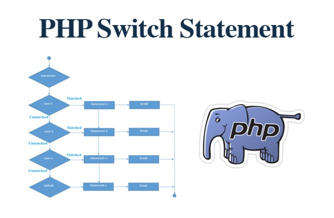 PHP-Switch-Statement