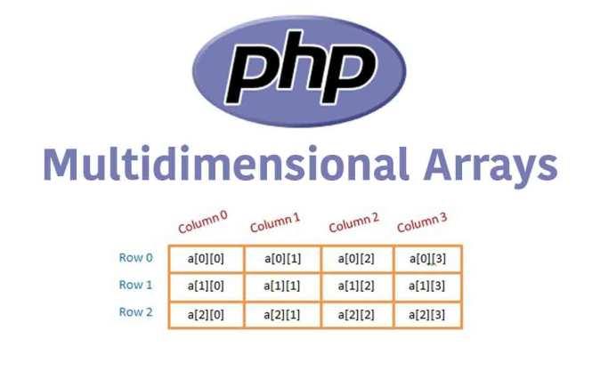 PHP Multidimensional Arrays
