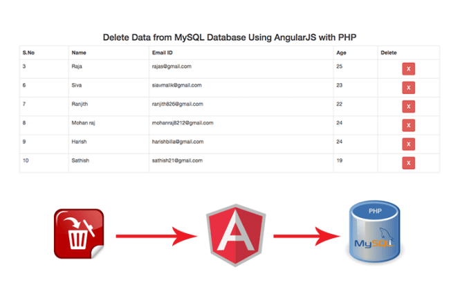 Delete Data from MySQL Database Using AngularJS with PHP