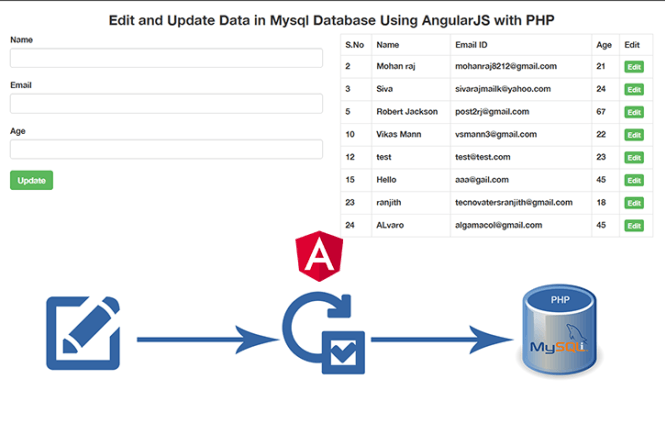 Edit-and-Update-Data-in-Mysql-Database-Using-AngularJS-with-PHP
