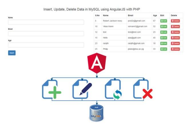 Insert, Update, Delete Data in MySQL using AngularJS with PHP