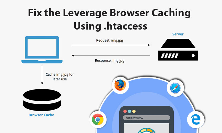Cara kerja leverage browser caching
