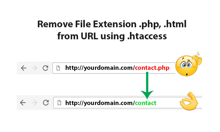 Remove File Extension .php, .html from URL using .htaccess